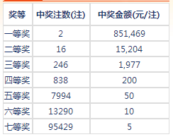七乐彩054期开奖:头奖2注85万 二奖15204元