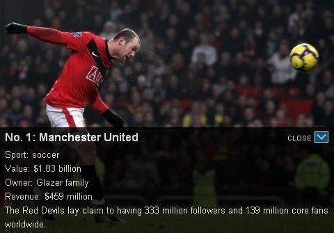 福布斯排行:曼联18.4亿世界第一 超皇马5亿