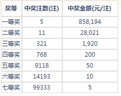 七乐彩151期开奖:头奖5注85万 二奖28021元