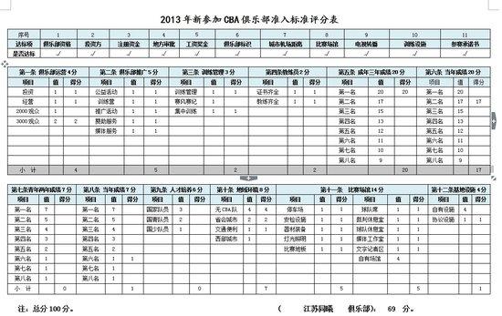 篮协公布CBA准入评分结果 四川领先升级在即