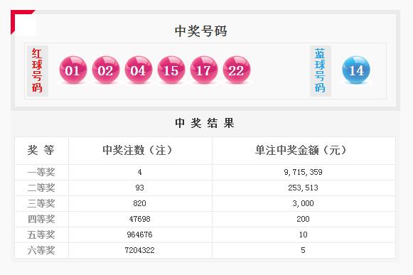 双色球077期开奖:头奖4注971万 奖池7.52亿