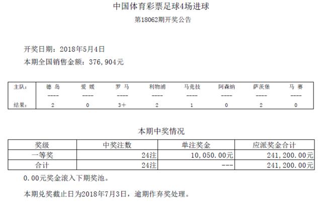 进球彩第18062期开奖:头奖24注 奖金10050元