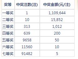 七乐彩113期开奖:头奖1注110万 二奖15852元