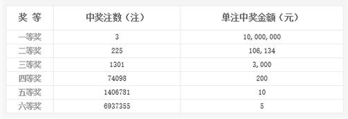 双色球068期开奖:头奖3注1000万 奖池9亿多