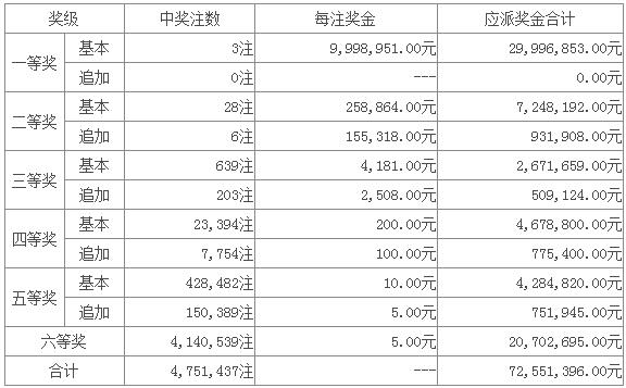 超级大乐透爆3注头奖分落三地 奖池13.54亿
