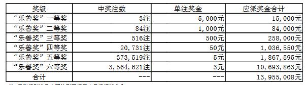 大乐透057期开奖:头奖7注1410万 奖池55.3亿