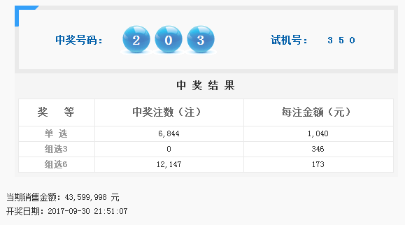 福彩3D第2017266期开奖公告:开奖号码203