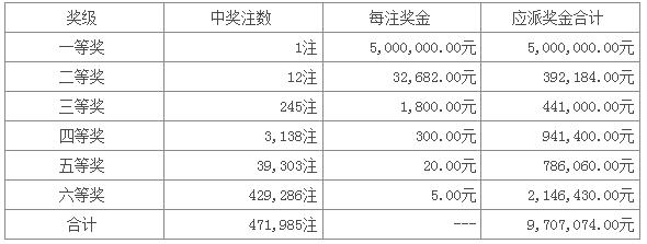 七星彩091期开奖:头奖1注500万 二奖12注