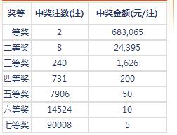 七乐彩149期开奖:头奖2注68万 二奖24395元