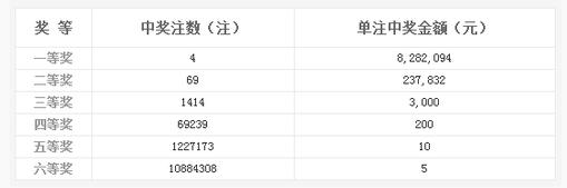 双色球109期开奖:头奖4注828万 奖池11.04亿