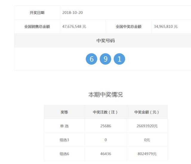 福彩3D第2018286期开奖公告:开奖号码691
