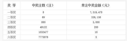 双色球088期开奖:头奖8注731万 奖池8.32亿