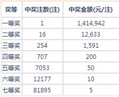 七乐彩067期开奖:头奖1注141万 二奖12633元