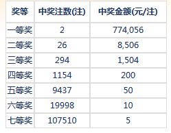 七乐彩18027期开奖:头奖2注77万 二奖8506元