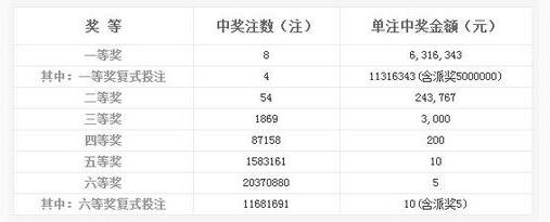 双色球144期开奖:头奖8注631万 奖池6.96亿