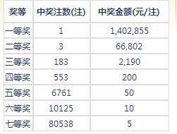 七乐彩112期开奖:头奖1注140万 二奖66802元