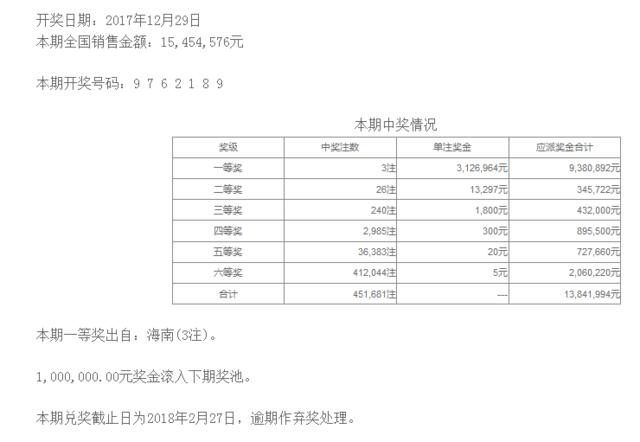 七星彩153期开奖:头奖3注312万 二奖13297元