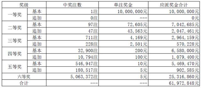 大乐透17023期:内蒙独揽1000万 奖池34.55亿