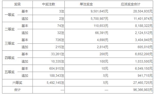 大乐透042期开奖:头奖3注950万 奖池36.99亿