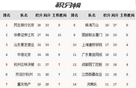 围甲联赛柯洁妙手获胜 民生银行队领跑积分榜