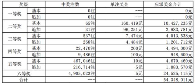 大乐透064期开奖:头奖空二奖16万 奖池57.6亿