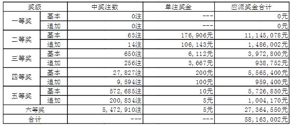 大乐透018期开奖:头奖空二奖17万 奖池48.2亿