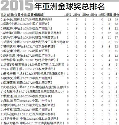 热刺锋霸获2015年亚洲金球奖 特邀孙继海颁奖