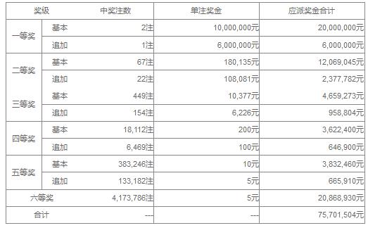 大乐透123期开奖:头奖2注1000万 奖池43.1亿