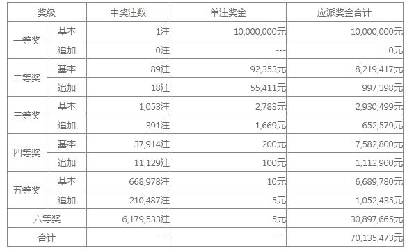 大乐透17021期:江苏独揽1000万 奖池33.79亿
