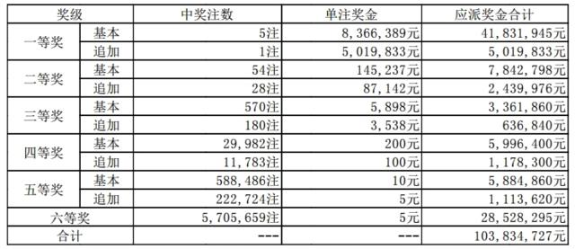 大乐透098期开奖:头奖5注836万 奖池63.4亿