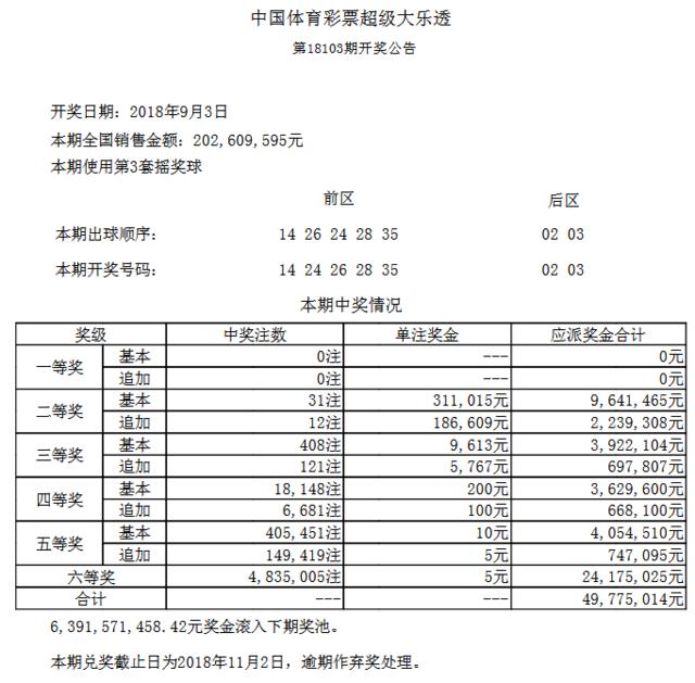 大乐透103期开奖:头奖空二奖31万 奖池63.9亿