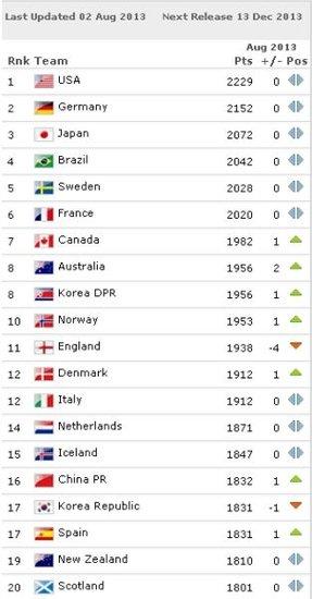 FIFA公布新一期女足排名 中国女足滑落至16位