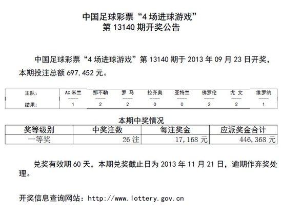 进球彩第13140期开奖:头奖26注 奖金1.7万元