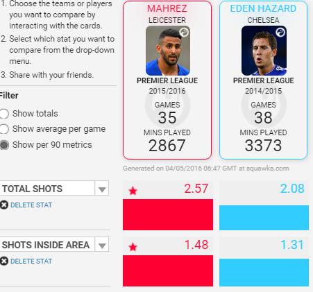数据:谁是英超第一神锋?阿扎尔VS马赫雷斯