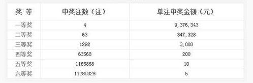 双色球127期开奖:头奖4注937万 奖池6.47亿