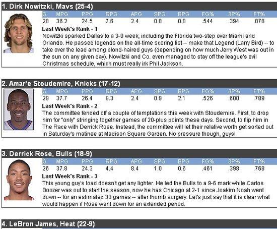 MVP榜:德克继续居首 詹姆斯压科比升至第四