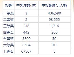 七乐彩115期开奖:头奖3注43万 二奖93555元