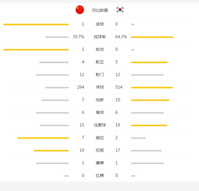 国足1-0韩国12强赛首胜 于大宝破荒曾诚神扑