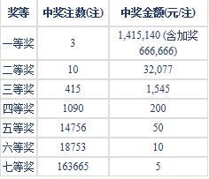 七乐彩112期开奖:头奖3注141万 二奖32077元
