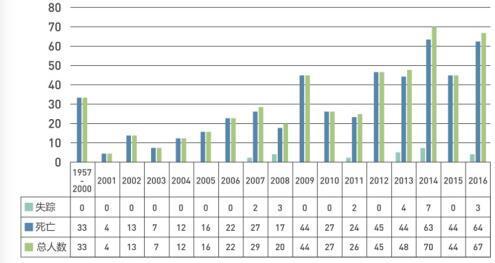 2016登山运动死亡人数骤增45% 迷路最常发生