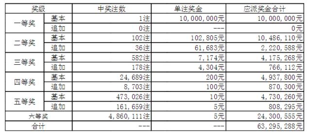 大乐透149期开奖:头奖1注1000万 奖池44.0亿