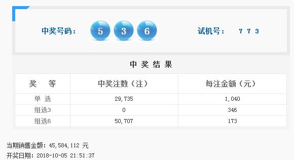 福彩3D第2018271期开奖公告:开奖号码536