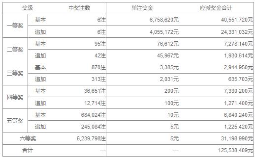 大乐透109期开奖:头奖6注1081万 奖池42.4亿