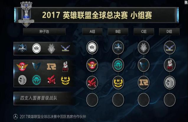 英雄联盟S7:WE遇最强外卡 RNG陷入死亡之组