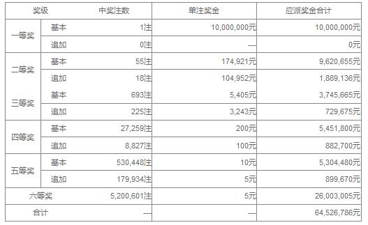 大乐透142期开奖:头奖1注1000万 奖池42.7亿