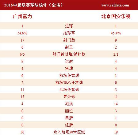 国安1-1富力无缘3连胜 朴成斩首球吉安努救主
