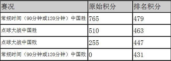 国足若胜袋鼠将抢2885分 一种情况排名被反超