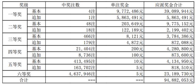 大乐透085期开奖:头奖4注977万 奖池61.19亿