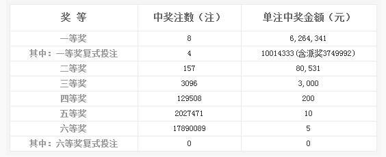 双色球145期开奖:头奖8注626万 奖池10.19亿