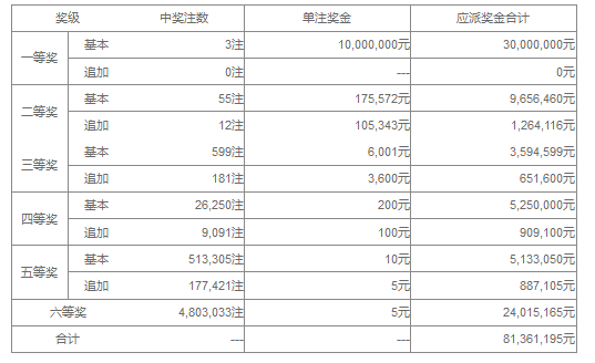 大乐透088期开奖:头奖3注1000万 奖池39.7亿
